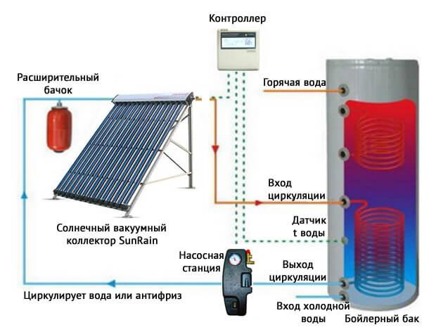Особенности солнечных коллекторов для отопления дома: преимущества и виды, монтаж, цены