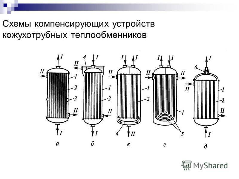 Как работает теплообменник труба в трубе – преимущества и недостатки устройства
