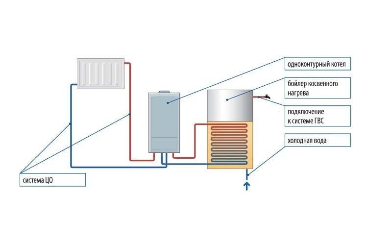 Топ-10 лучших напольных газовых котлов для отопления + отзывы покупателей