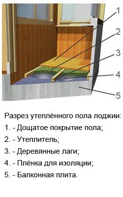 Как утеплить пол на лоджии своими руками