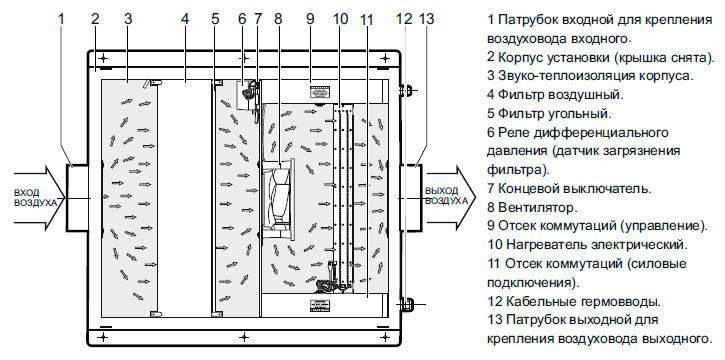 Водяной и электрический калорифер для приточной вентиляции