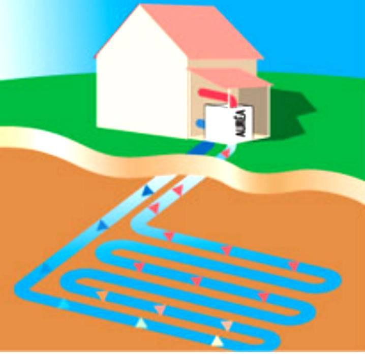 Системы геотермального отопления частных домов