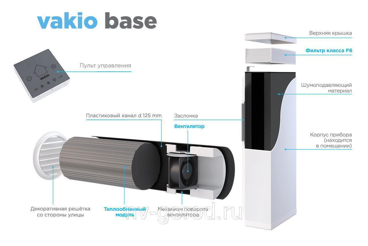 Приточная вентиляция с фильтрацией и подогревом воздуха