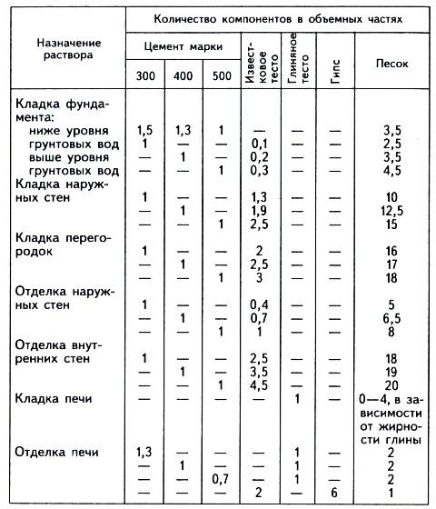 Раствор для кладки печи из кирпича: определяем пропорции и правильно вымешиваем