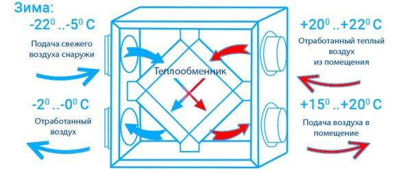 Роторные рекуператоры: принцип работы, расчет воздуха и площади теплообмена. какой рекуператор лучше - пластинчатый или роторный?