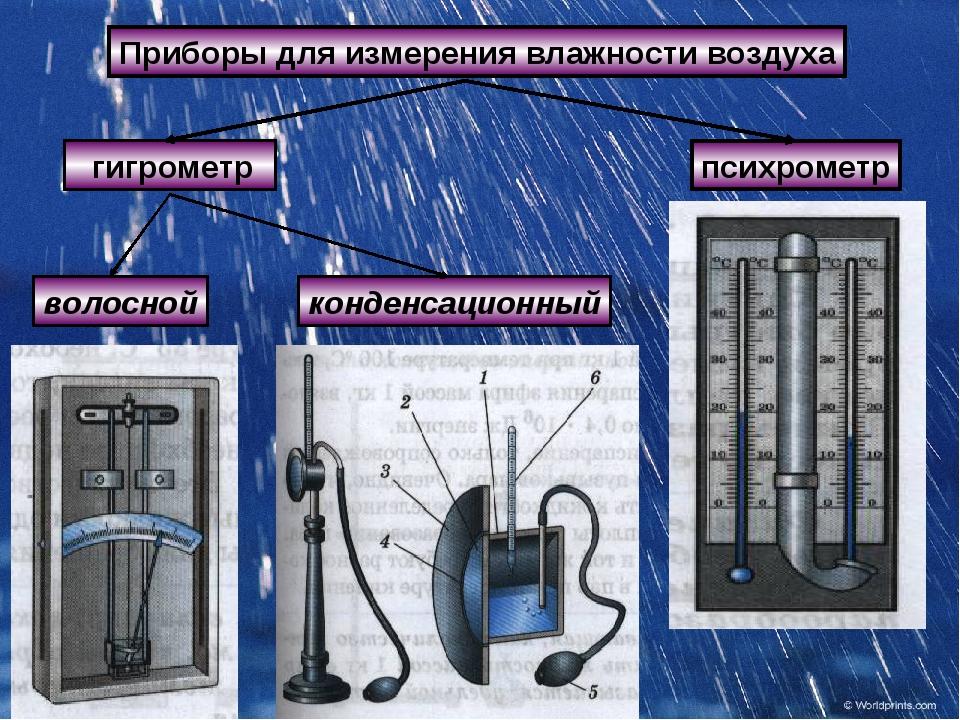 Какая влажность должна быть в квартире и как ее определить