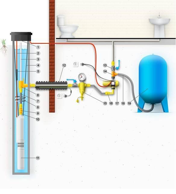Водопровод на даче из колодца своими руками устройство и как сделать