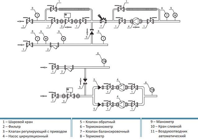 Узел обвязки калорифера — разновидности и схема установки. жми!