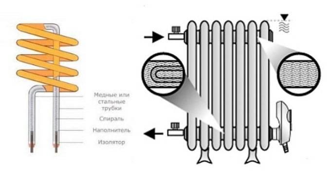 Тэновые электрические котлы: описание, принцип работы