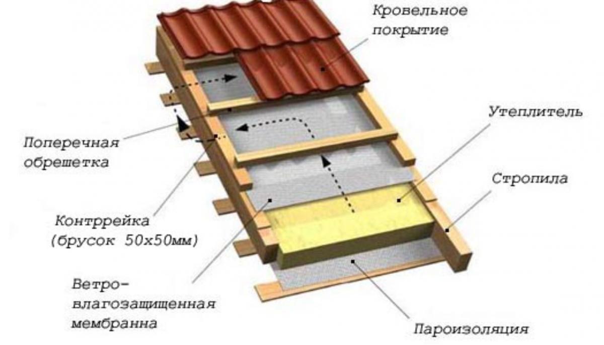 Утепление крыши изнутри: выбираем утеплитель и делаем монтаж своими руками