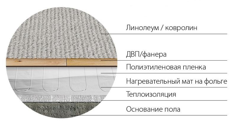 Инфракрасный теплый пол под плитку: монтаж по шагам