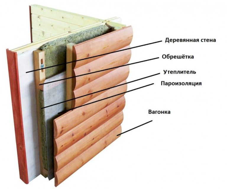 Утепление каркасного дома: слои, фото и схема