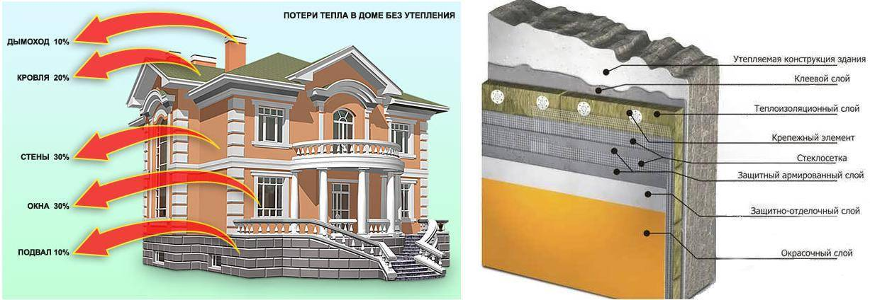 Утеплители для стен дома снаружи: виды теплоизоляции и особенности материалов