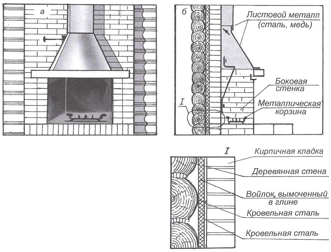 Строительство камина в деревянном доме своими руками