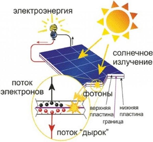 Солнечные батареи для отопления дома: преимущества и недостатки системы