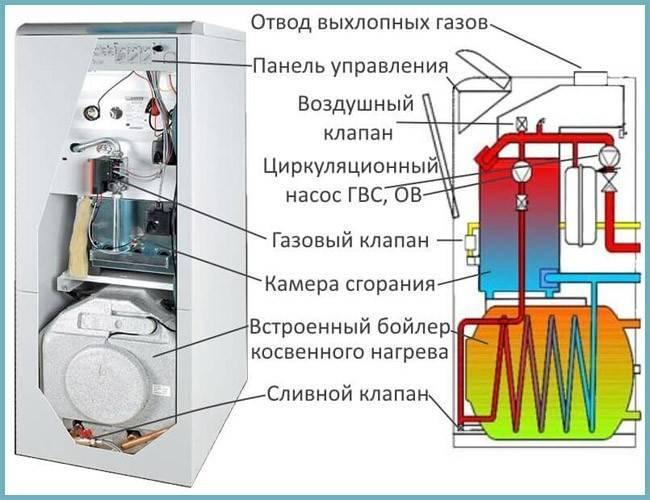 Газовые котлы – отзывы покупателей, как выбрать