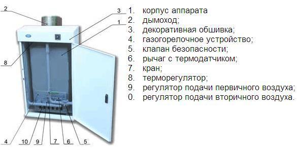 Обзор газового котла агв 80