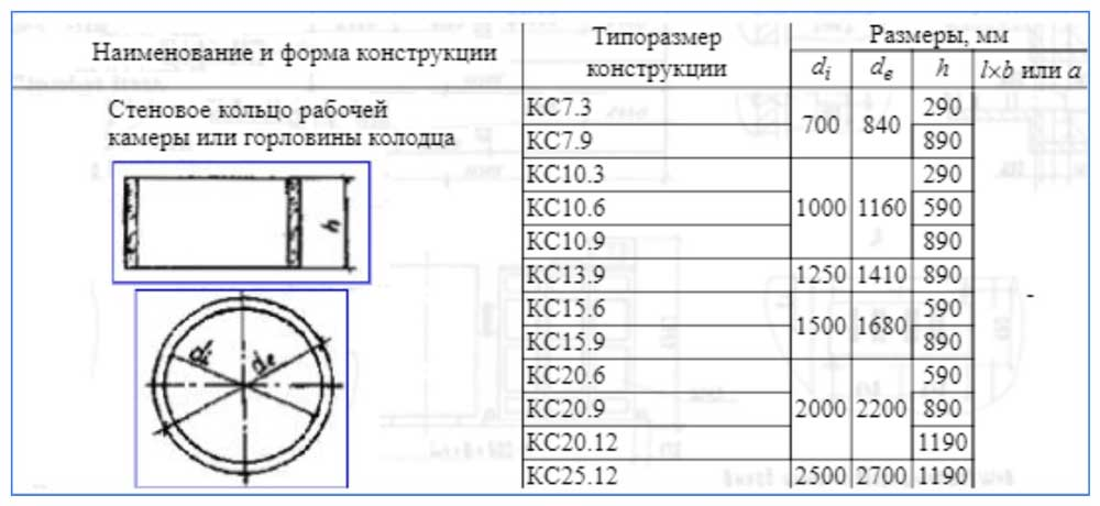 Размеры бетонных колец для колодцев по таблице на vodatyt.ru