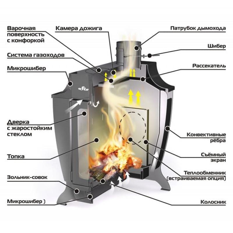 Печь для бани «ермак»: модели печек 12, «16 пс», «20 стандарт», варианты с закрытой каменкой, отзывы владельцев