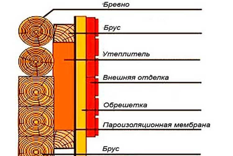 Зачем нужна пароизоляция, при утеплении минеральной ватой?