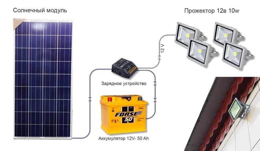Работа солнечных батарей и контроллеров в пасмурную погоду