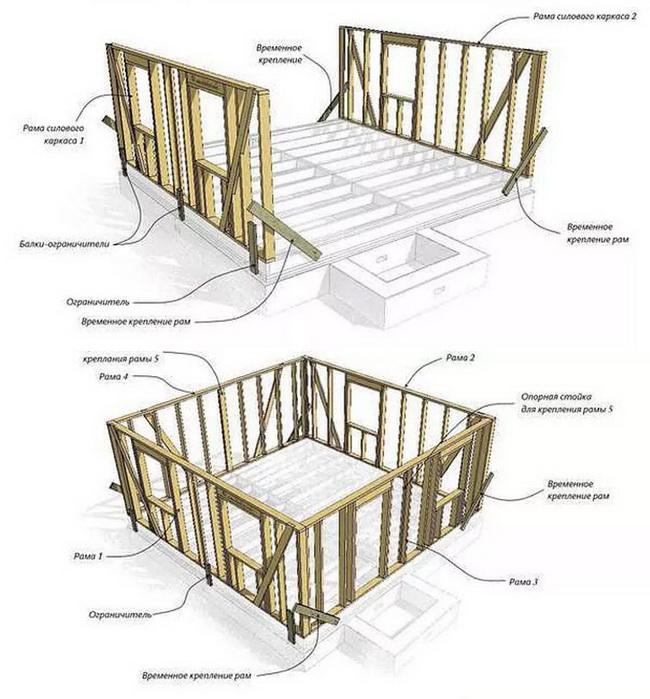 Строительство каркасного дома: принцип устройства и главные этапы монтажа