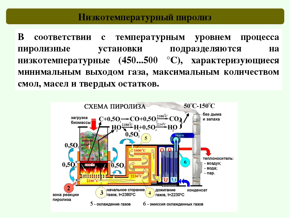 Пиролиз - что это, описание процесса пиролиза