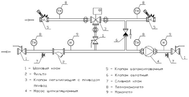 Узел обвязки калорифера: его элементы и их особенности | тепломонстр