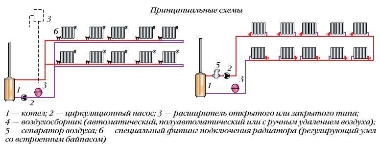 Схема отопления двухэтажного дома с принудительной циркуляцией частного и система