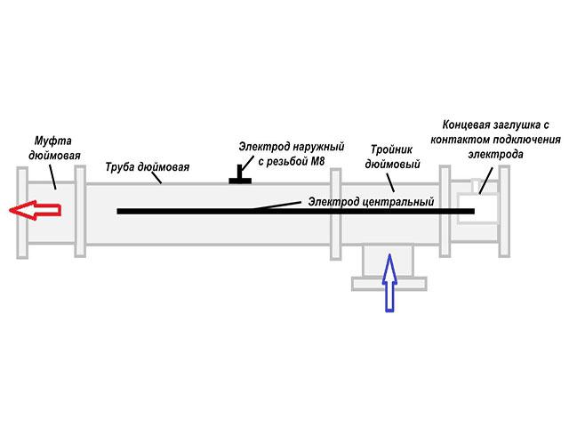 Электродный котел своими руками - схема и видео инструкция по сборке