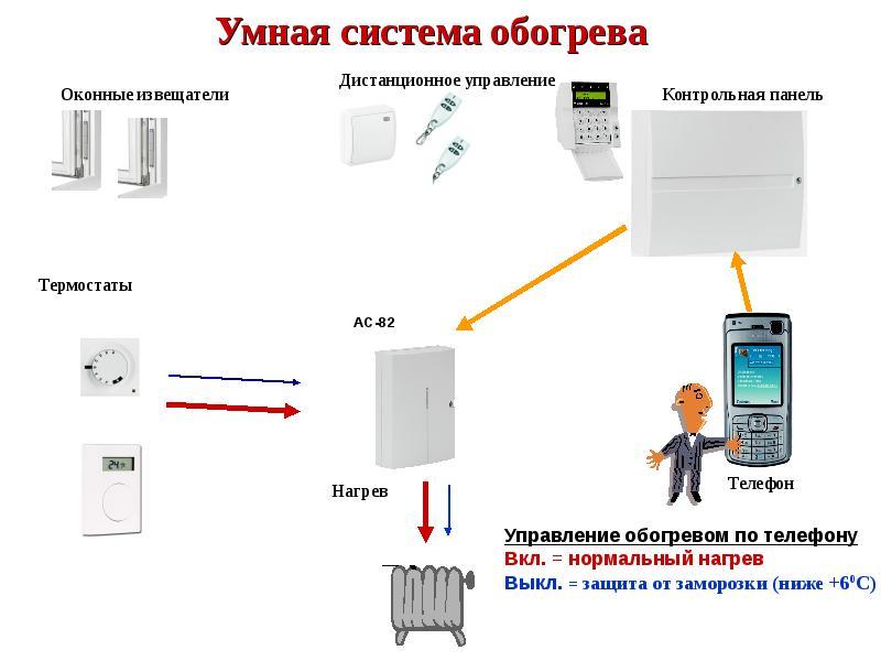 Характерные особенности дистанционного включения обогревателя на даче