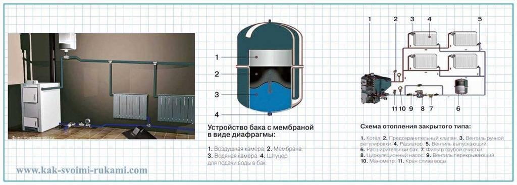 Расширительный бак для отопления открытого типа (29 фото): установка своими руками пластикового бачка и выбор варианта для системы отопления