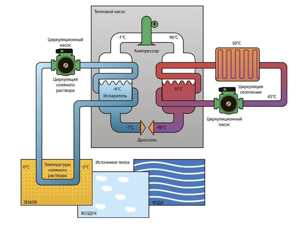 Тепловые насосы для отопления дома: принцип действия на примере