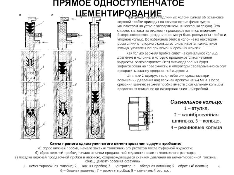 Способы и технологии цементирования скважин