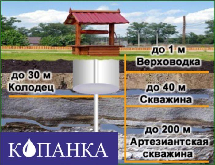 Как найти воду на участке для колодца: 3 народные способы