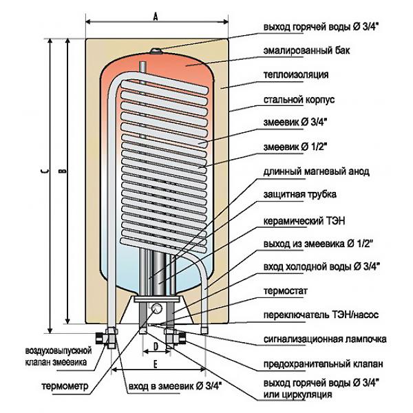 Чем отличается бойлер от водонагревателя