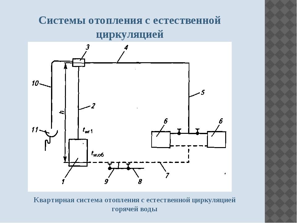 Самотечная система отопления с естественной циркуляцией: схема однотрубной и двухтрубной системы для частного дома