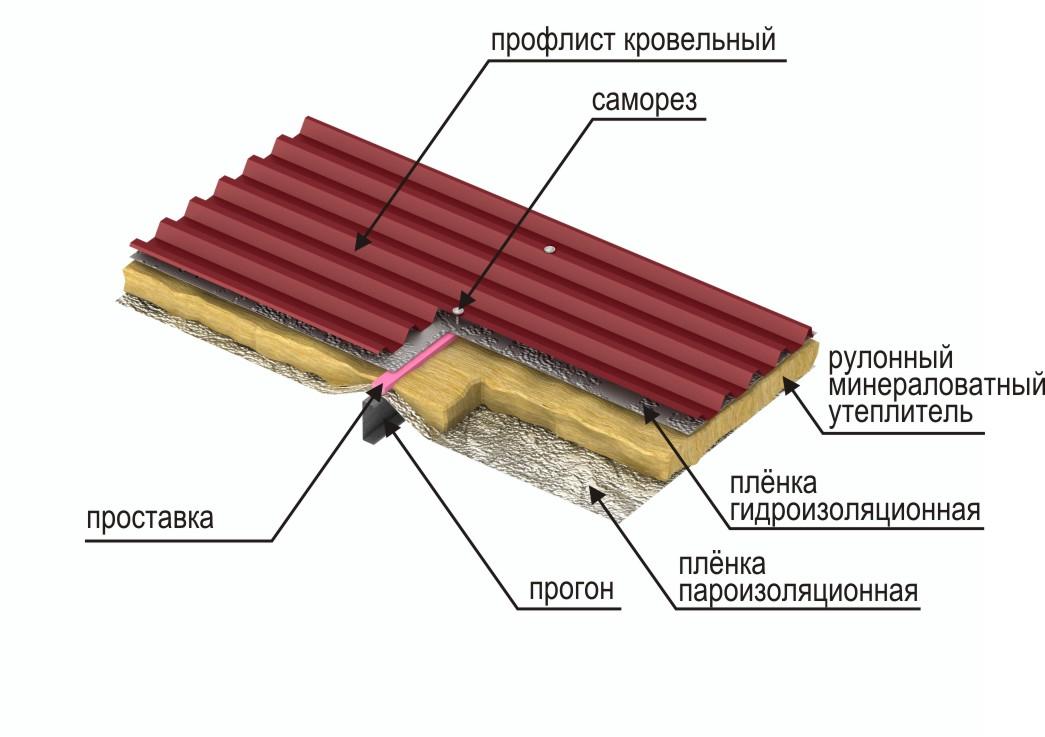 Крыша из профнастила - как утеплить изнутри?