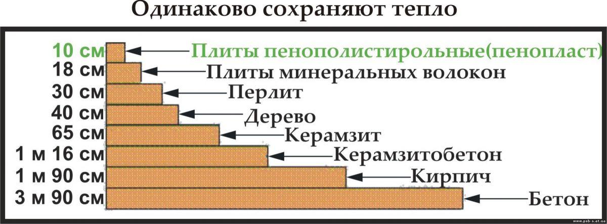 Характеристики и особенности теплоизоляции перлит