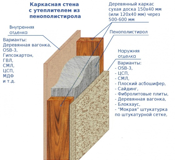Утепление каркасного дома пенополистиролом изнутри и снаружи