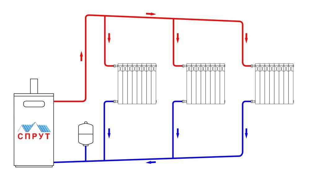 Система отопления с естественной циркуляцией | грейпей