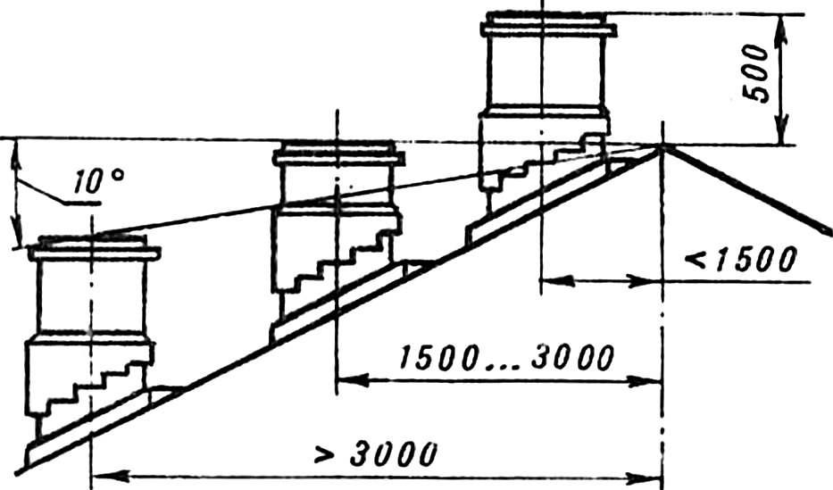 Высота трубы дымохода над коньком крыши: расчет и пример