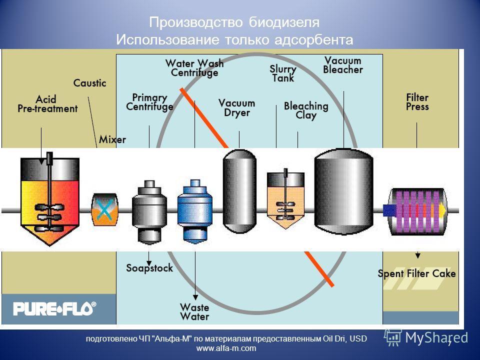 Получение биодизеля промышленными методами
