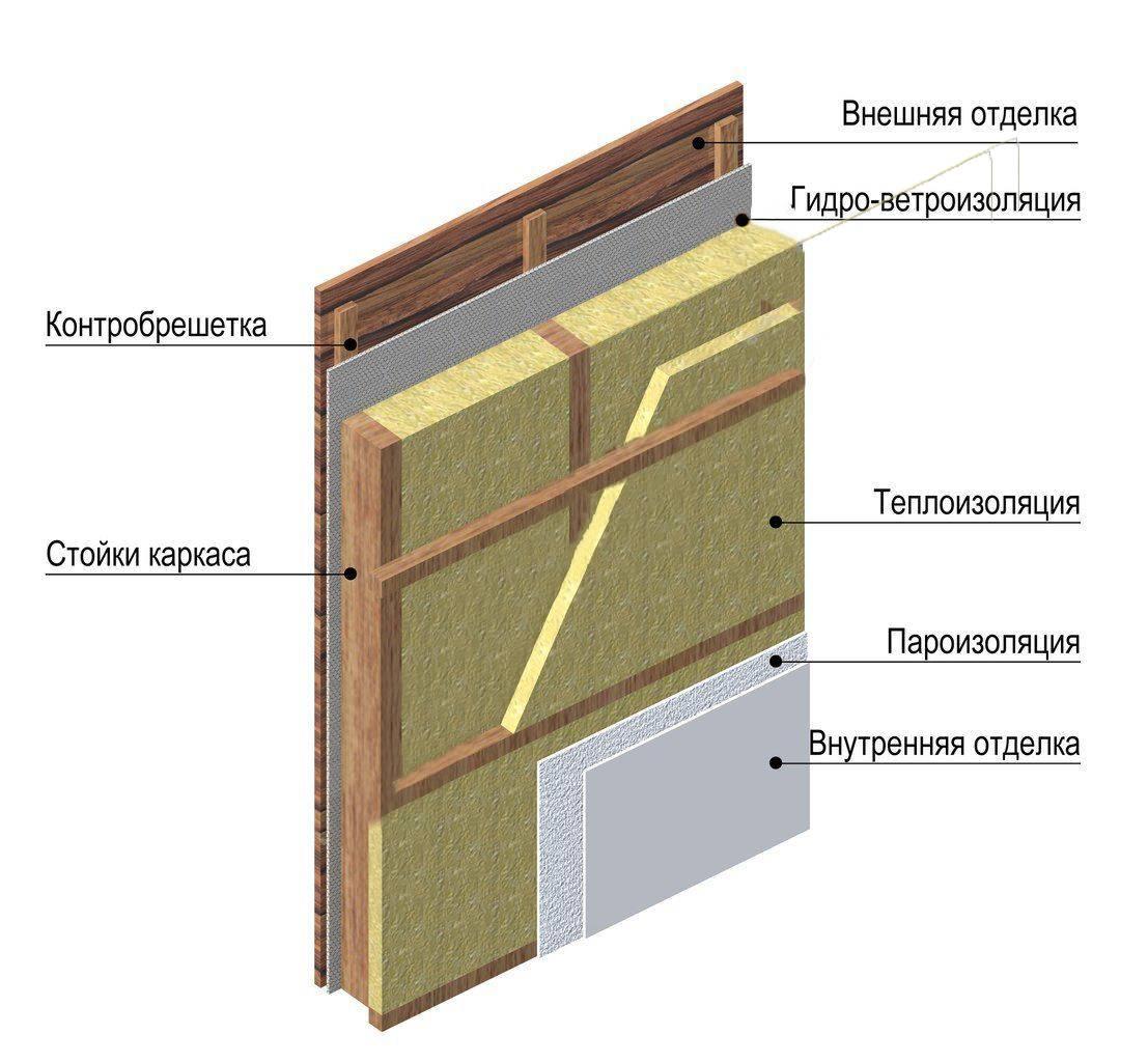 Правильный пирог стены каркасного дома с утеплителем