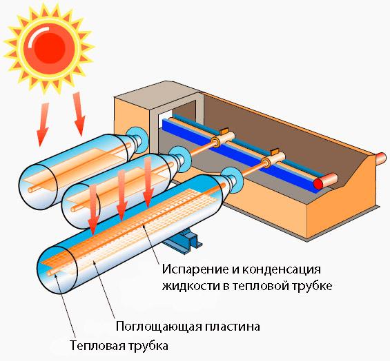 Теплоаккумулятор для отопления: назначение, критерии при выборе, схема подключения