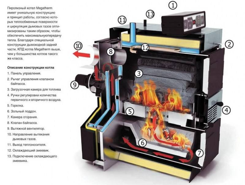 Пиролизный котел отопления длительного горения - как сделать своими руками? принцип работы, цена и отзывы владельцев