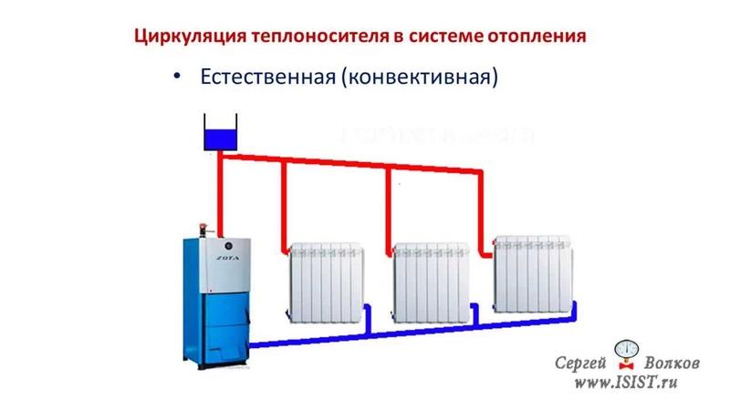 Как заполнить систему отопления – виды теплоносителей и правила заполнения
