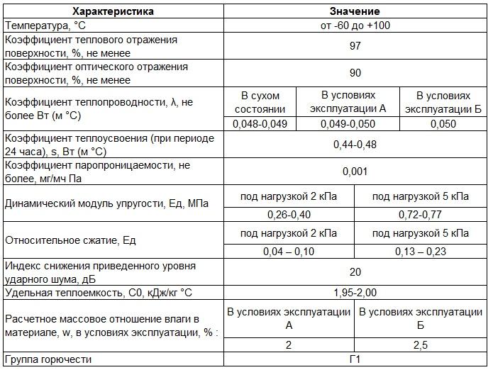 Теплопроводность, плотность и другие свойства утеплителя изолона
