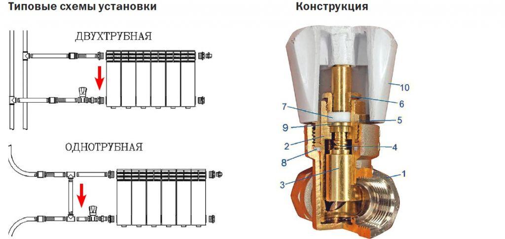 Разновидности кранов для радиаторов отопления