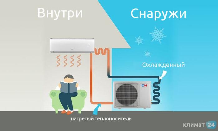 Кондиционеры зимой: использование, подготовка, уход